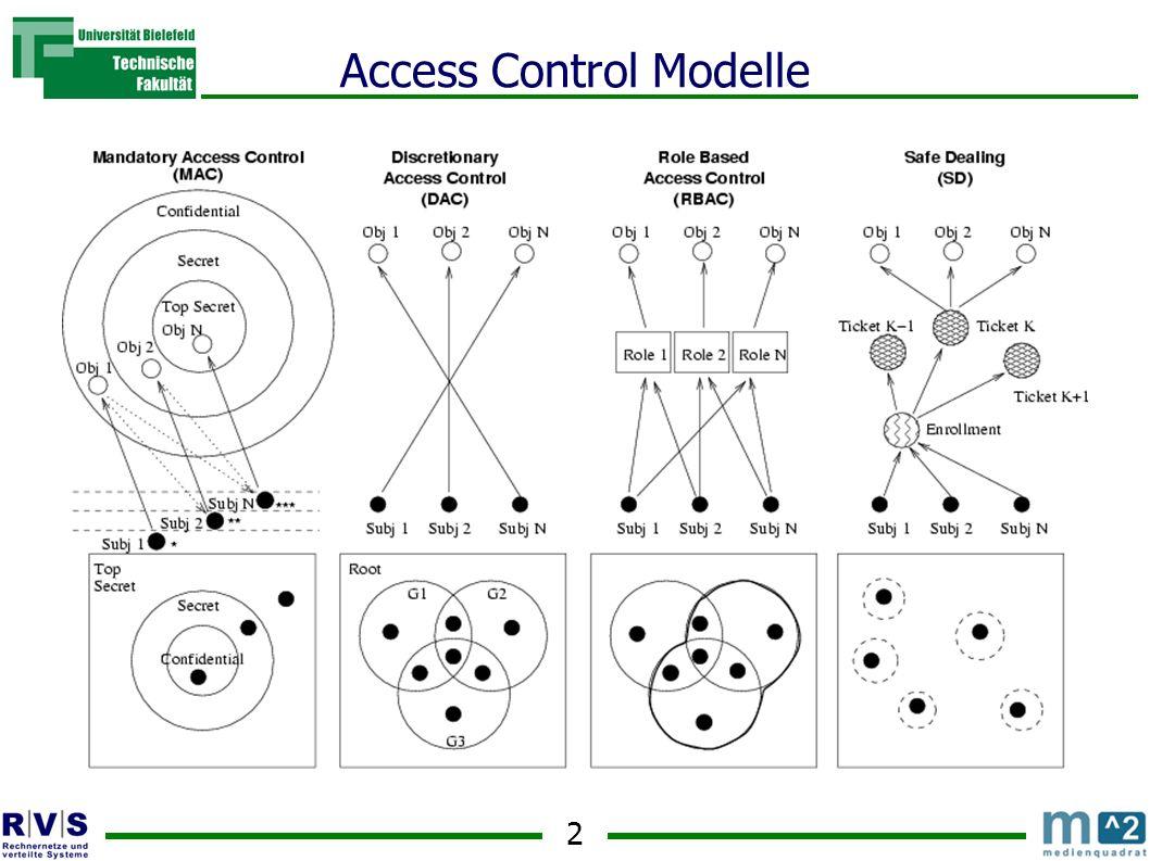 2 Access Control Modelle