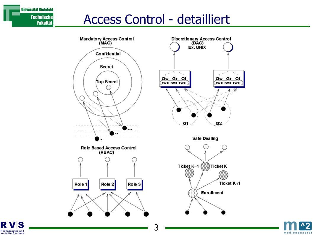 4 Allgemeine Taxonomie zu Access Control