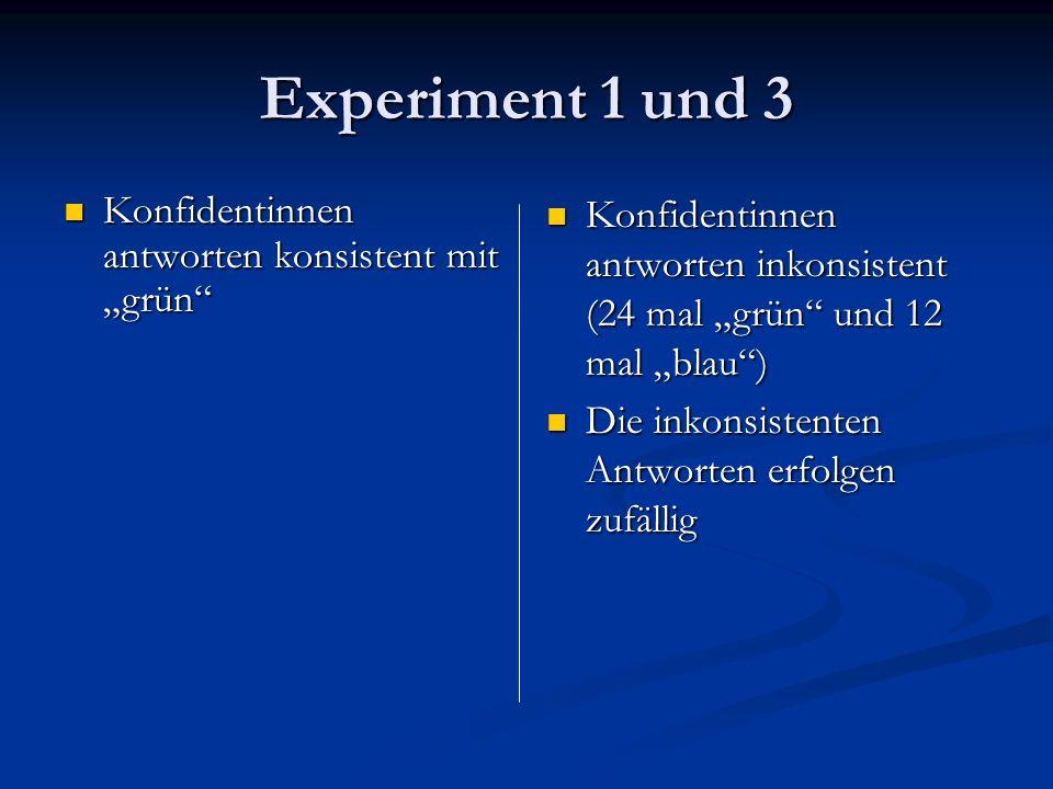 Experiment 2 Selber Versuchsverlauf wie bei Experiment 1 (konsistent) Selber Versuchsverlauf wie bei Experiment 1 (konsistent) Umfasst 10 Gruppen Umfasst 10 Gruppen Es folgte dem Experiment ein Diskriminationstest, in Rahmen dessen die Vpn 16 Dias bewerten sollten, von denen 3 eindeutig blau, 3 eindeutig grün und 10 nicht eindeutig waren Es folgte dem Experiment ein Diskriminationstest, in Rahmen dessen die Vpn 16 Dias bewerten sollten, von denen 3 eindeutig blau, 3 eindeutig grün und 10 nicht eindeutig waren