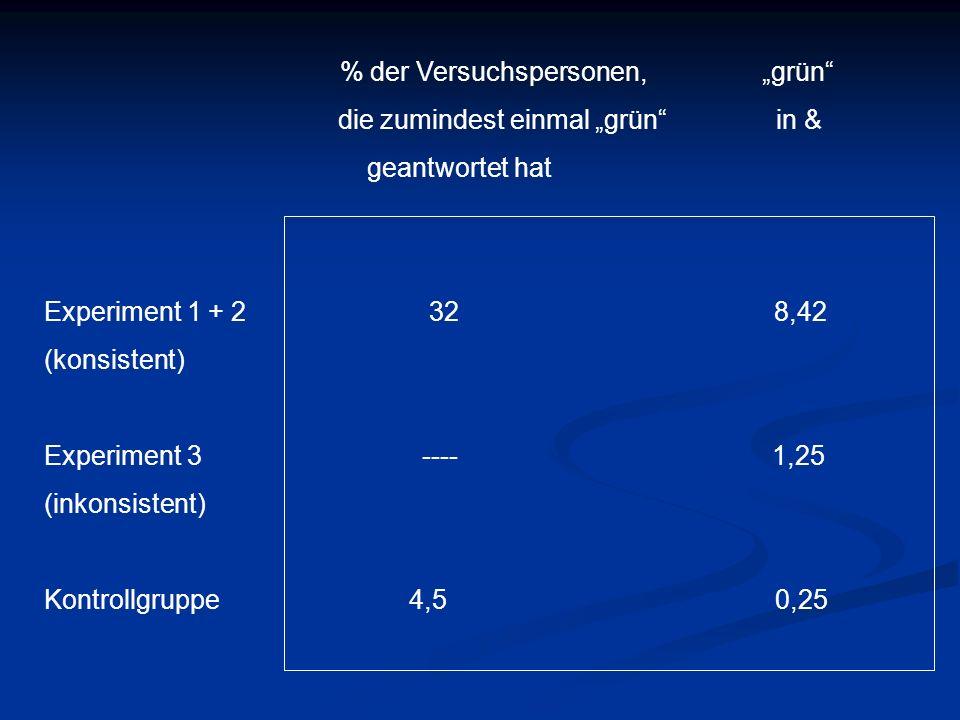 Die Gruppen Die Ergebnisse waren in den einzelnen Gruppen sehr unterschiedlich, so gab es Gruppen,die anscheinend gar nicht auf die Minderheit reagierten (56,25%) und solche (43,75) in denen durchschnittlich 2 von 4 Vpn (57%) wie die Konfidenten antworteten Die Ergebnisse waren in den einzelnen Gruppen sehr unterschiedlich, so gab es Gruppen,die anscheinend gar nicht auf die Minderheit reagierten (56,25%) und solche (43,75) in denen durchschnittlich 2 von 4 Vpn (57%) wie die Konfidenten antworteten In den Gruppen, die auf die Minderheit reagierten, wurden durchschnittlich 18,70% Grünantworten erzielt In den Gruppen, die auf die Minderheit reagierten, wurden durchschnittlich 18,70% Grünantworten erzielt