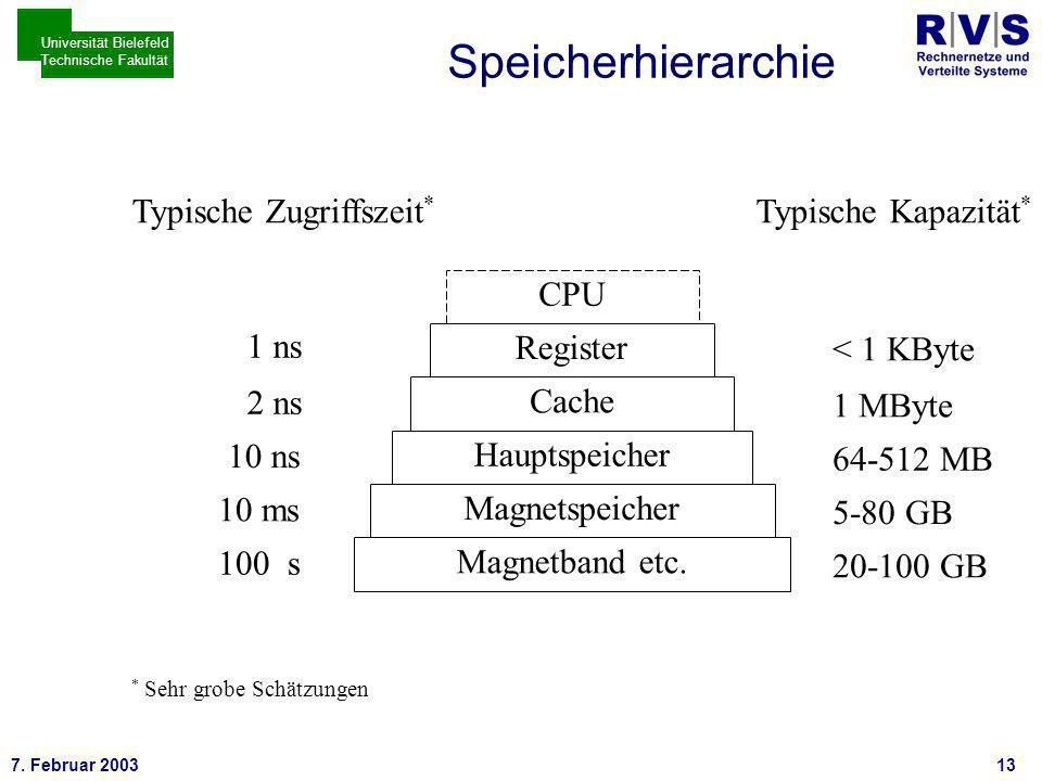 * 7. Februar 200313 Universität Bielefeld Technische Fakultät Speicherhierarchie Magnetband etc.