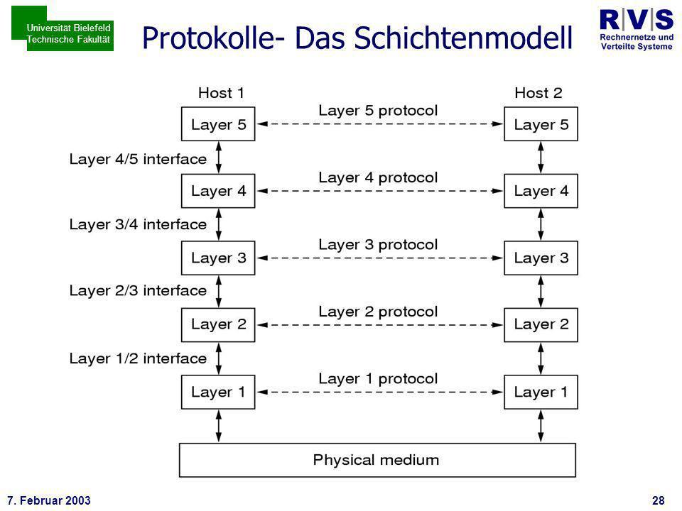 * 7. Februar 200328 Universität Bielefeld Technische Fakultät Protokolle- Das Schichtenmodell