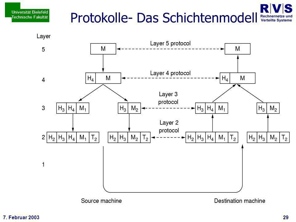 * 7. Februar 200329 Universität Bielefeld Technische Fakultät Protokolle- Das Schichtenmodell