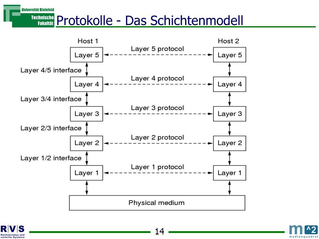14 Protokolle - Das Schichtenmodell
