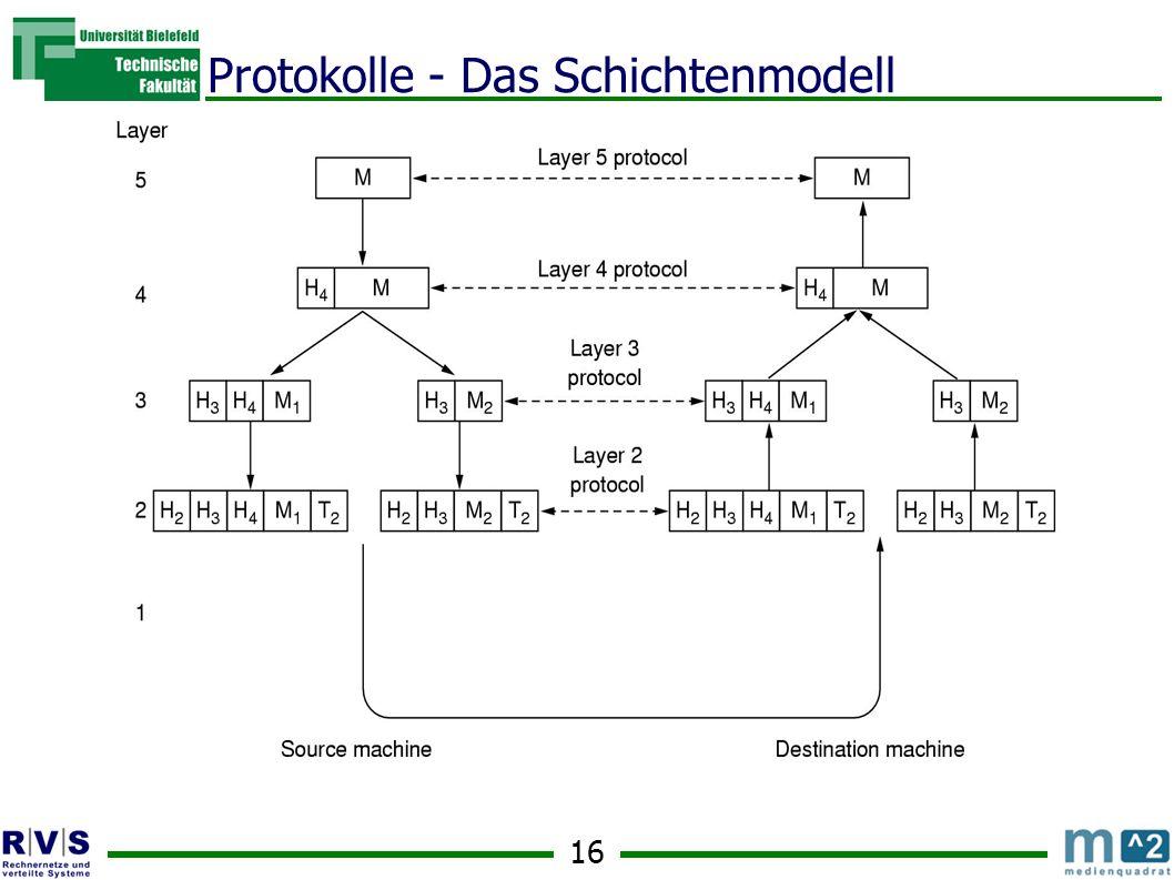 16 Protokolle - Das Schichtenmodell
