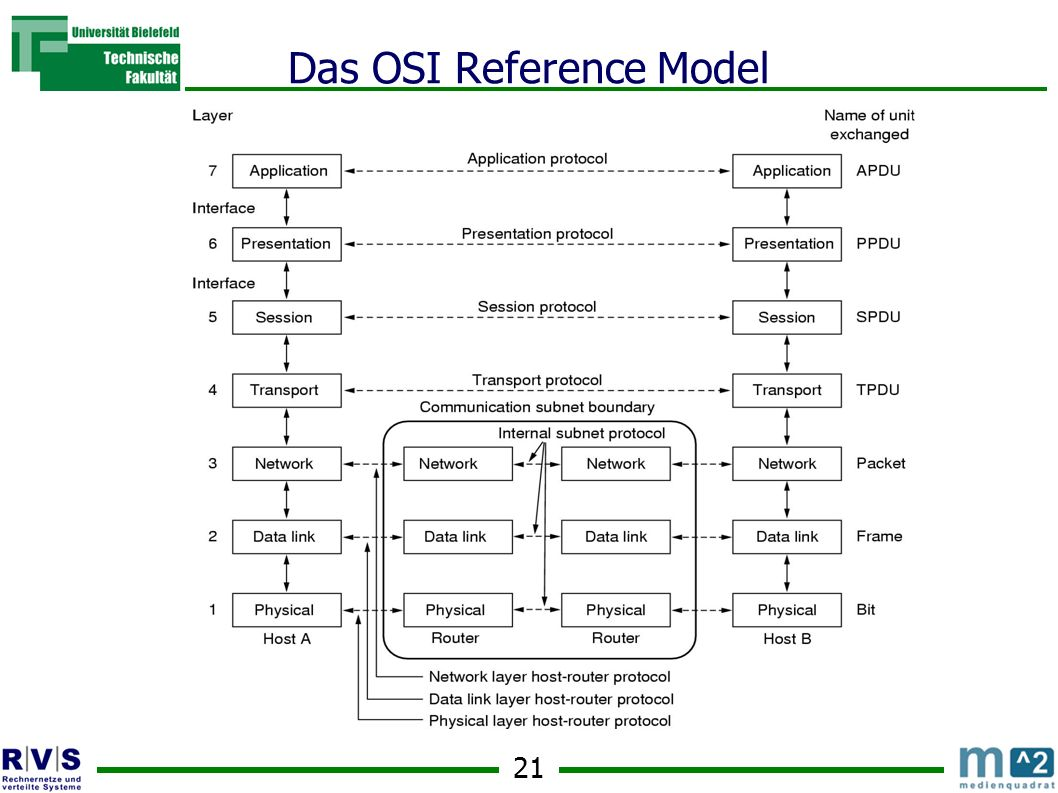21 Das OSI Reference Model