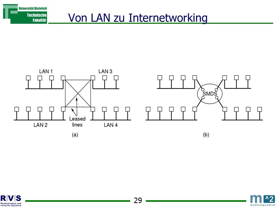 29 Von LAN zu Internetworking