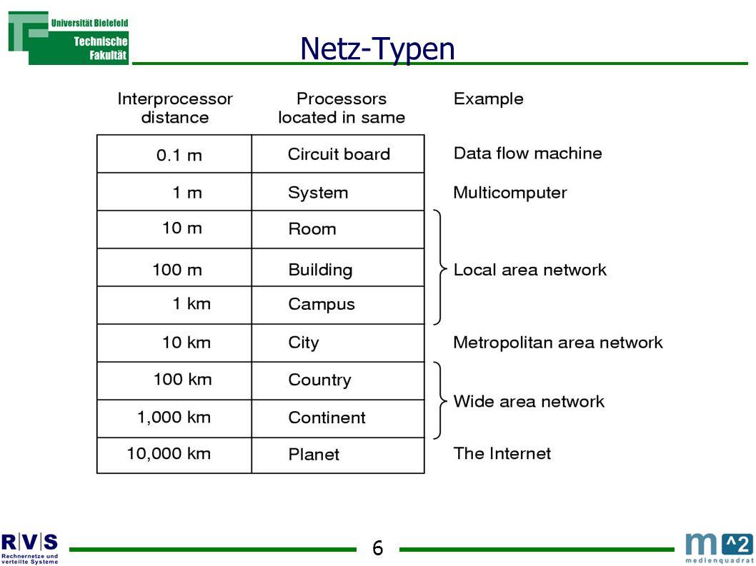 17 Services – Verbindungstypen Connection-oriented Eine Verbindung wird zwischen Sender und Empfänger hergestellt Wie bei Telefon-Service Connectionless Ein Paket wird geschickt mit Rückmeldung (ein Paket in die andere Richtung) oder auch nicht