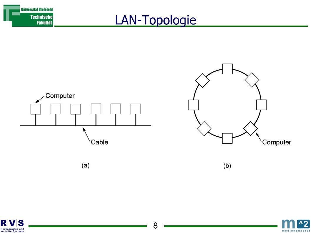 9 Ein LAN wird aufgebaut aus kleineren LANs in z.B.