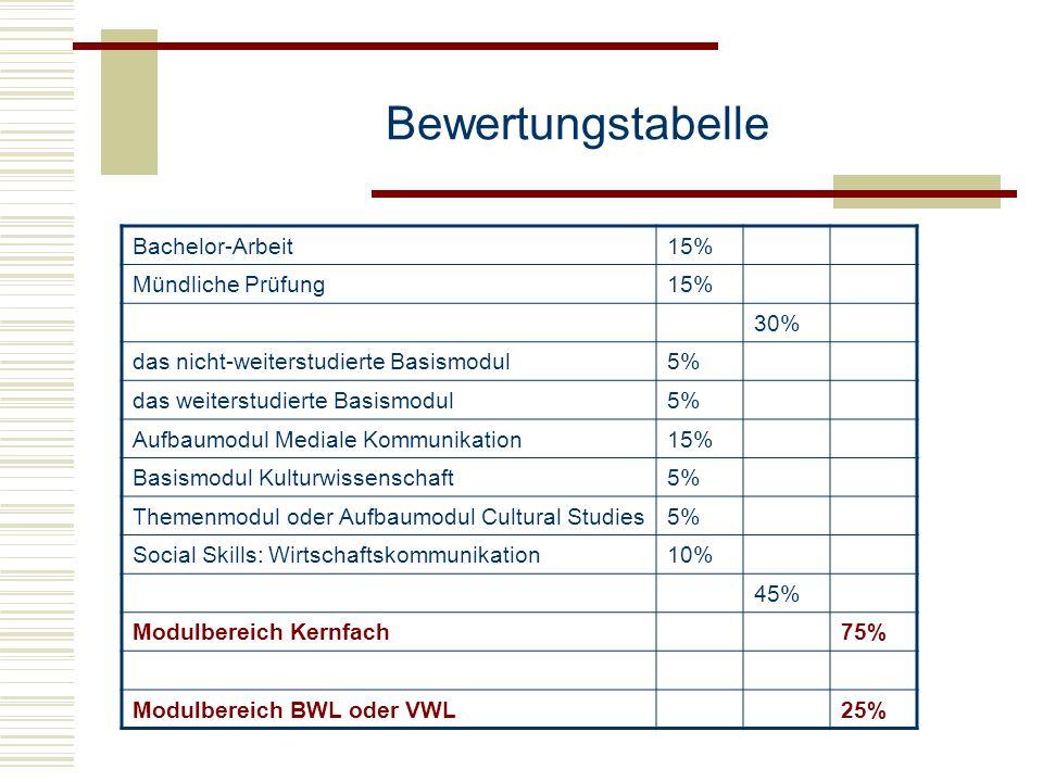 Bewertungstabelle Bachelor-Arbeit15% Mündliche Prüfung15% 30% das nicht-weiterstudierte Basismodul5% das weiterstudierte Basismodul5% Aufbaumodul Medi