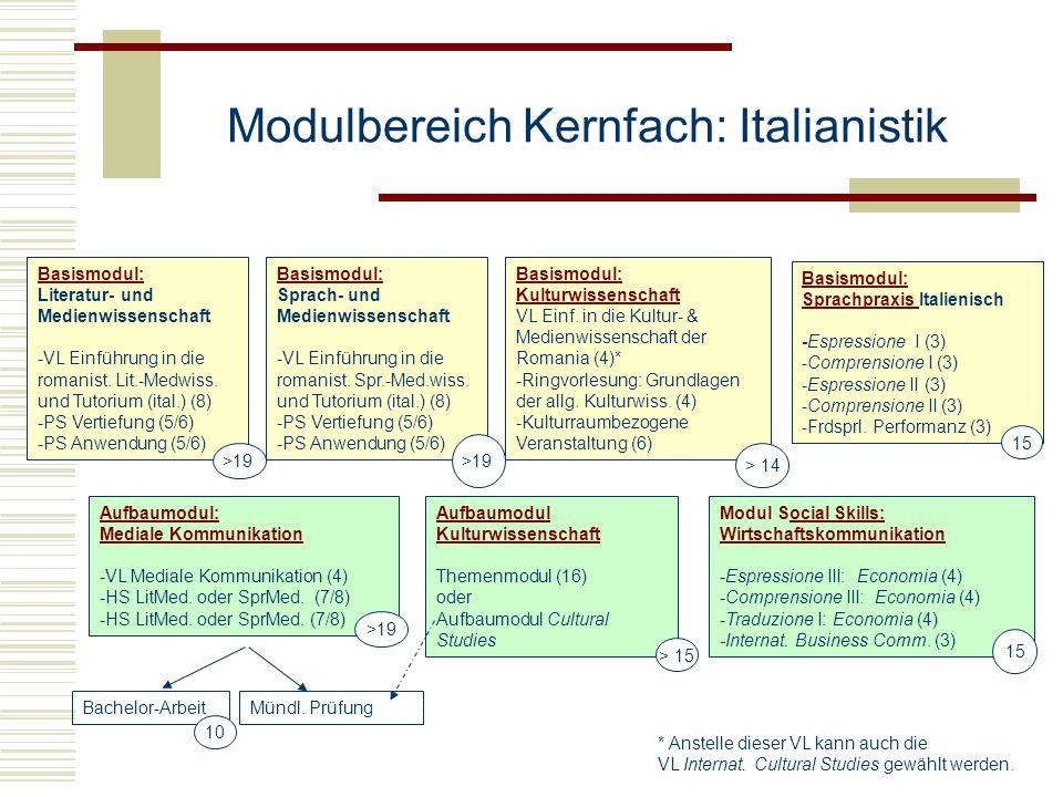 Modulbereich Kernfach: Italianistik Basismodul: Basismodul: Literatur- und Medienwissenschaft -VL Einführung in die romanist. Lit.-Medwiss. und Tutori