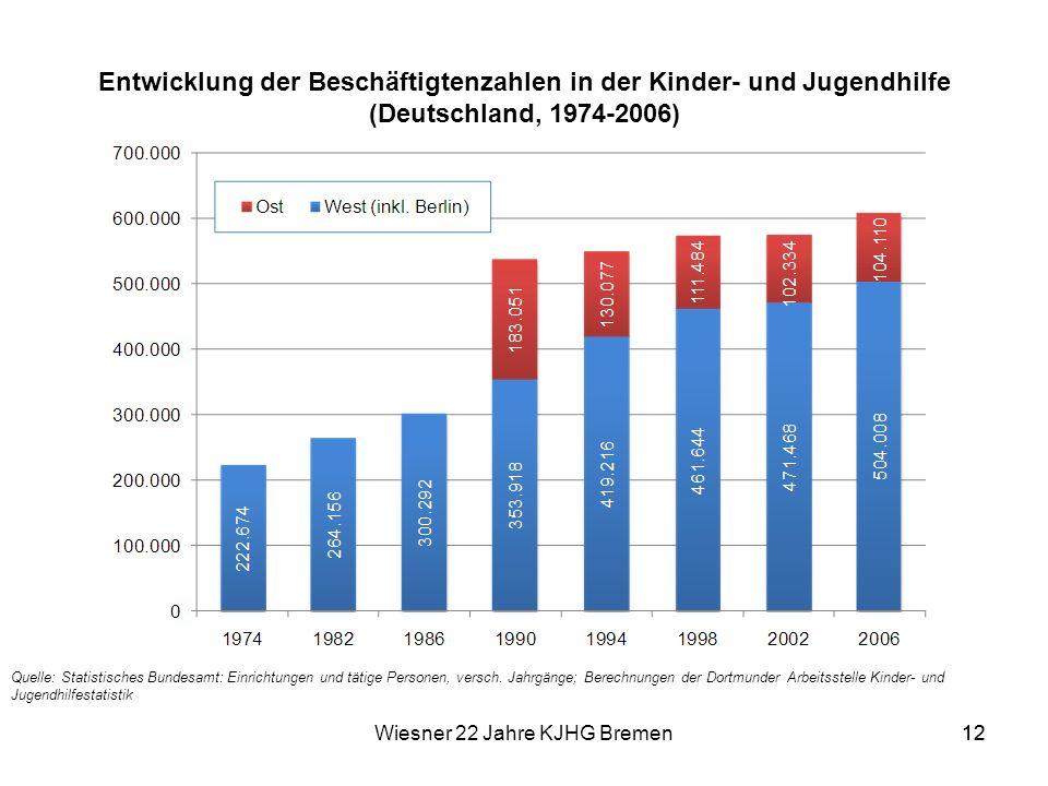 Wiesner 22 Jahre KJHG Bremen12 Entwicklung der Beschäftigtenzahlen in der Kinder- und Jugendhilfe (Deutschland, 1974-2006) 12 Quelle: Statistisches Bu