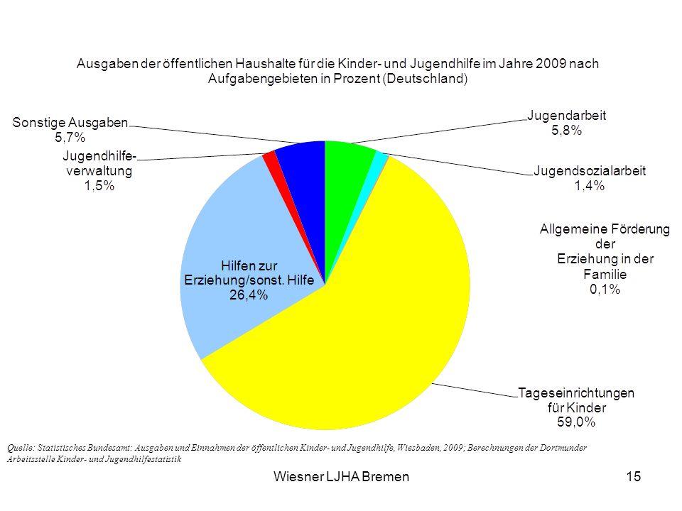 Wiesner LJHA Bremen15 Quelle: Statistisches Bundesamt: Ausgaben und Einnahmen der öffentlichen Kinder- und Jugendhilfe, Wiesbaden, 2009; Berechnungen