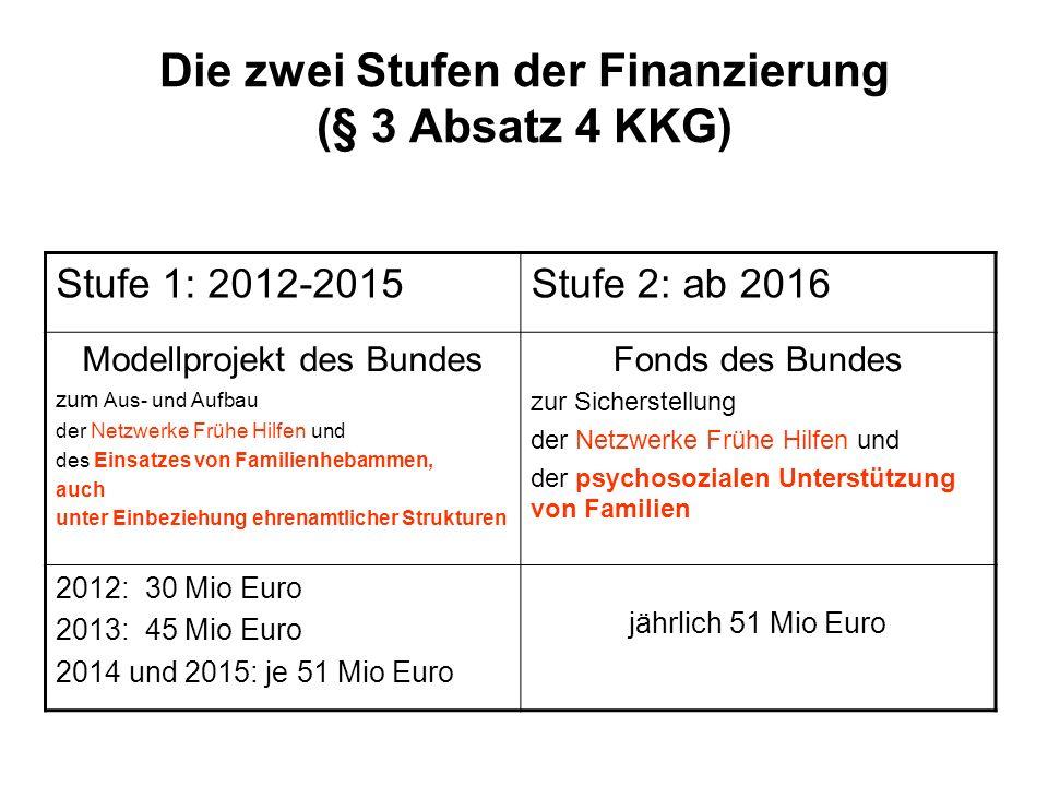 Die zwei Stufen der Finanzierung (§ 3 Absatz 4 KKG) Stufe 1: 2012-2015Stufe 2: ab 2016 Modellprojekt des Bundes zum Aus- und Aufbau der Netzwerke Früh