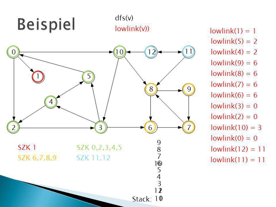 Fall 1: (v,v) Vorwärtskante Dann dfs(v) > dfs(v) trägt nicht zum Min bei Fall 2: (v,v) Rückwärtskante Dann v noch auf dem Stack und in gleicher SZK Fall 3: (v,v) Querkante Entweder nicht im Stack und in nächster SZK, oder nicht im Stack und in gleicher SZK, dann aber normale Baumkante