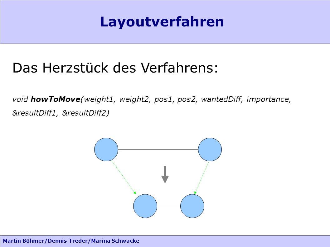Martin Böhmer/Dennis Treder/Marina Schwacke Layoutverfahren Das Herzstück des Verfahrens: void howToMove(weight1, weight2, pos1, pos2, wantedDiff, importance, &resultDiff1, &resultDiff2)