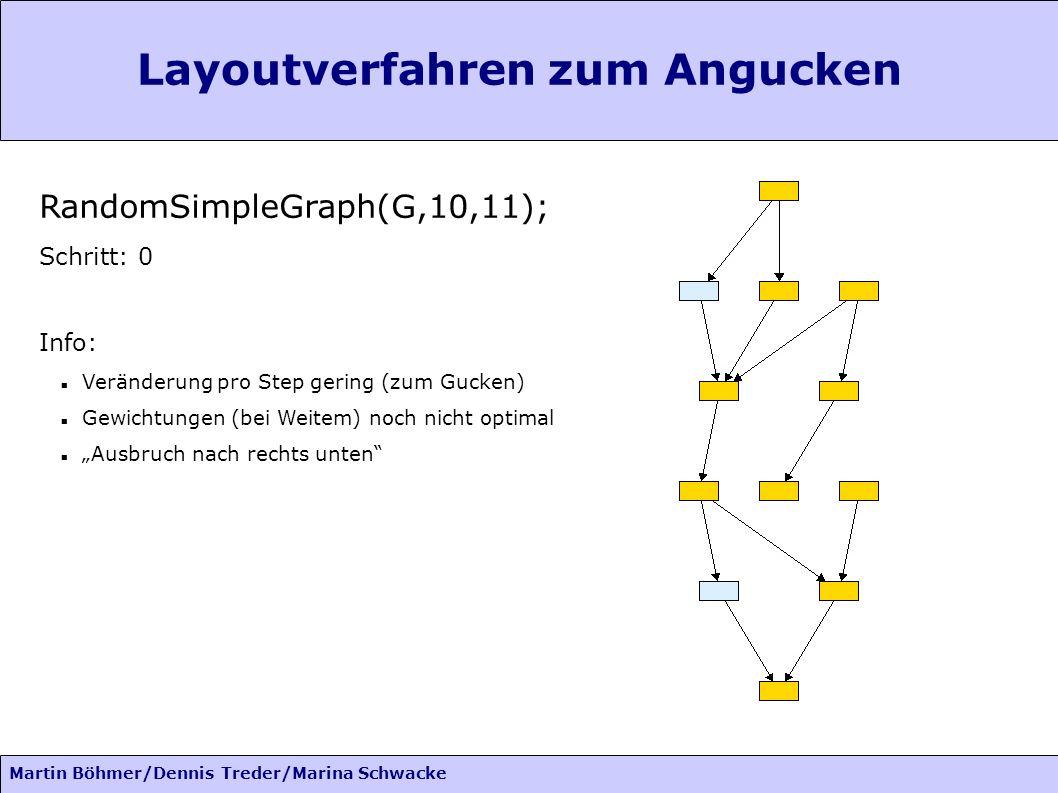 Martin Böhmer/Dennis Treder/Marina Schwacke Layoutverfahren zum Angucken RandomSimpleGraph(G,10,11); Schritt: 0 Info: Veränderung pro Step gering (zum Gucken) Gewichtungen (bei Weitem) noch nicht optimal Ausbruch nach rechts unten