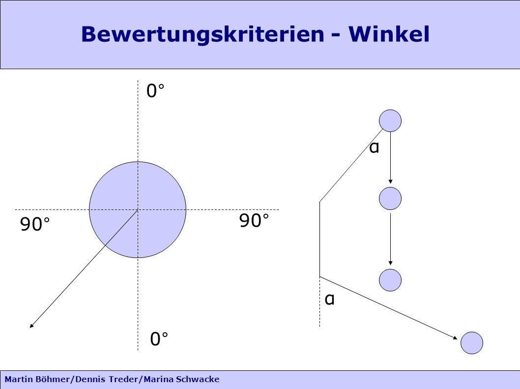 Martin Böhmer/Dennis Treder/Marina Schwacke Bewertungskriterien - Winkel 0° 90° 0° α α