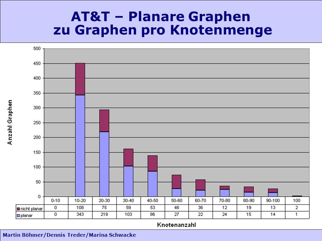 Martin Böhmer/Dennis Treder/Marina Schwacke AT&T – Planare Graphen zu Graphen pro Knotenmenge