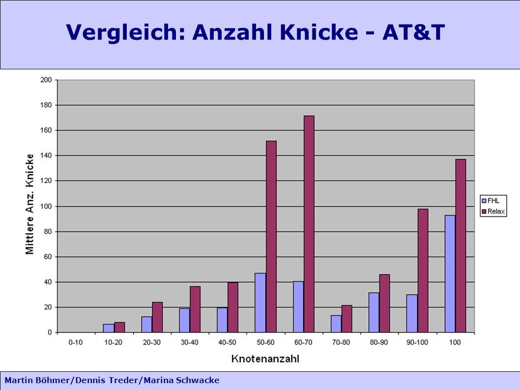 Martin Böhmer/Dennis Treder/Marina Schwacke Vergleich: Anzahl Knicke - AT&T