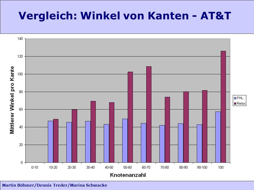 Martin Böhmer/Dennis Treder/Marina Schwacke Vergleich: Winkel von Kanten - AT&T