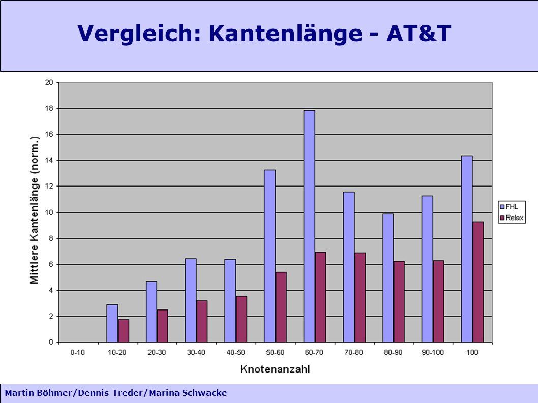 Martin Böhmer/Dennis Treder/Marina Schwacke Vergleich: Kantenlänge - AT&T