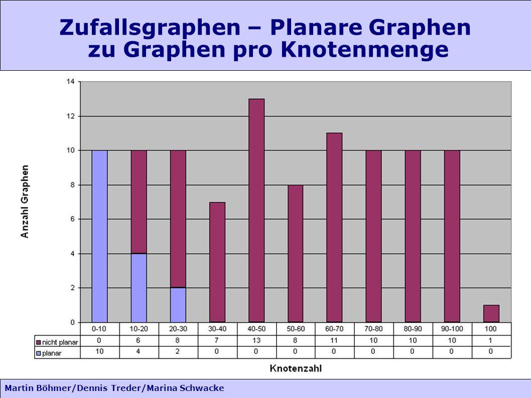 Martin Böhmer/Dennis Treder/Marina Schwacke Zufallsgraphen – Planare Graphen zu Graphen pro Knotenmenge