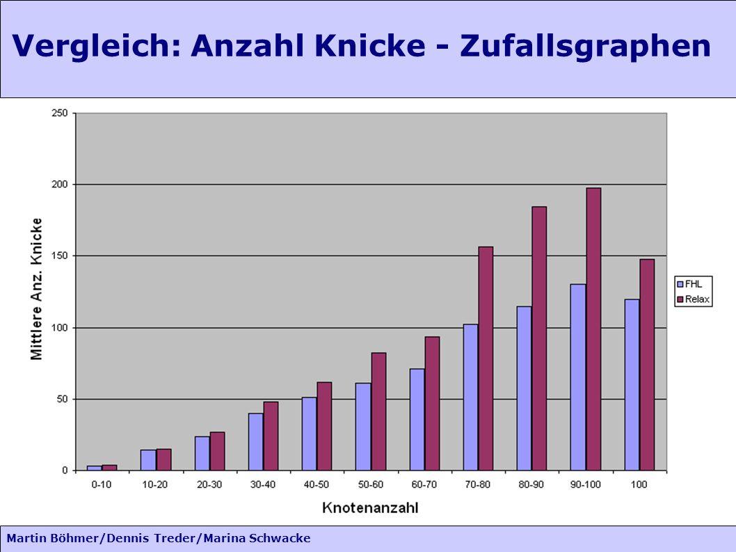 Martin Böhmer/Dennis Treder/Marina Schwacke Vergleich: Anzahl Knicke - Zufallsgraphen