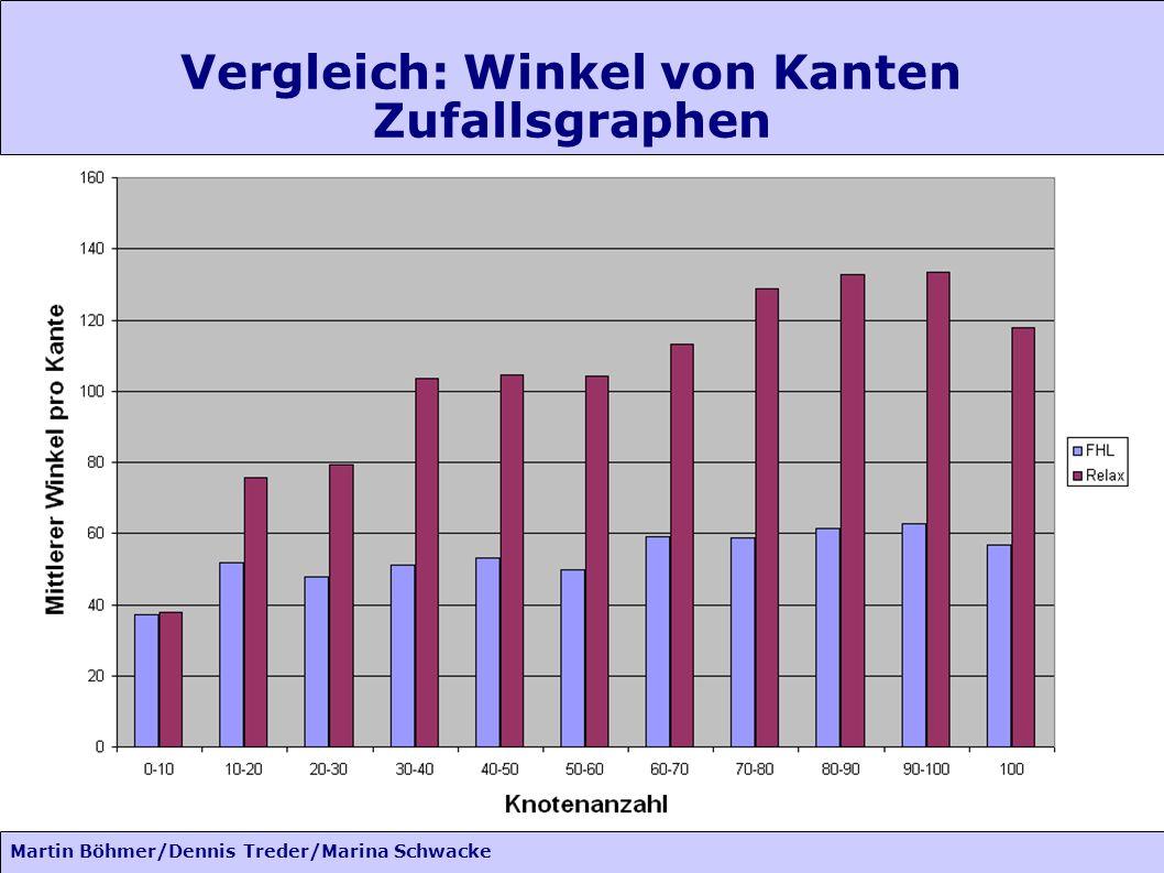 Martin Böhmer/Dennis Treder/Marina Schwacke Vergleich: Winkel von Kanten Zufallsgraphen