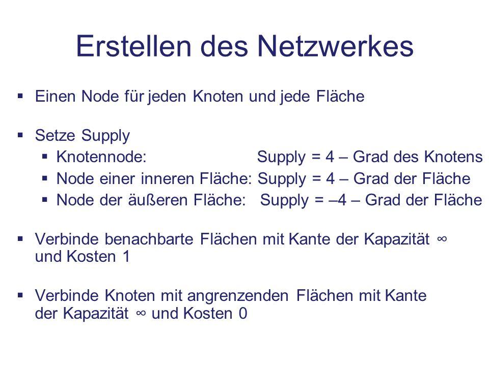 Erstellen des Netzwerkes Einen Node für jeden Knoten und jede Fläche Setze Supply Knotennode: Supply = 4 – Grad des Knotens Node einer inneren Fläche: