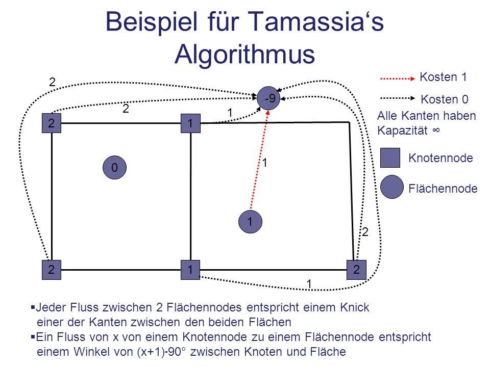 Beispiel für Tamassias Algorithmus 1 12 1 -9 Alle Kanten haben Kapazität Kosten 1 Kosten 0 Jeder Fluss zwischen 2 Flächennodes entspricht einem Knick