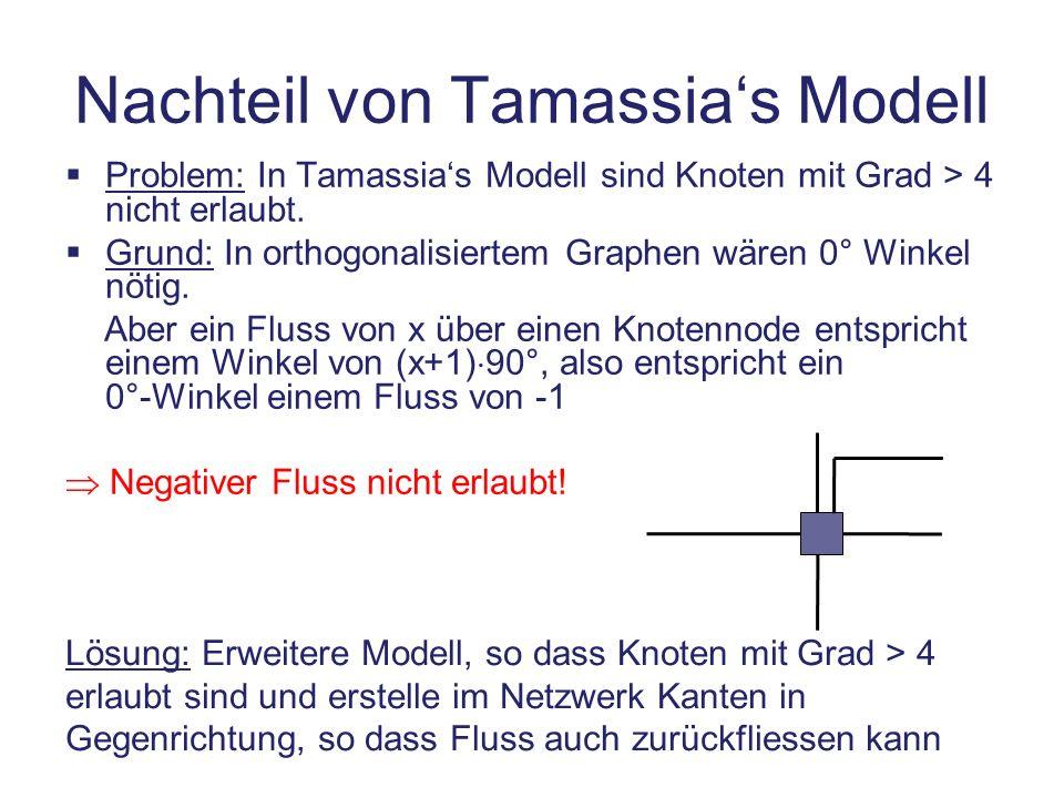 Nachteil von Tamassias Modell Problem: In Tamassias Modell sind Knoten mit Grad > 4 nicht erlaubt. Grund: In orthogonalisiertem Graphen wären 0° Winke