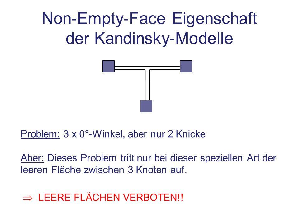 Non-Empty-Face Eigenschaft der Kandinsky-Modelle Problem: 3 x 0°-Winkel, aber nur 2 Knicke Aber: Dieses Problem tritt nur bei dieser speziellen Art de
