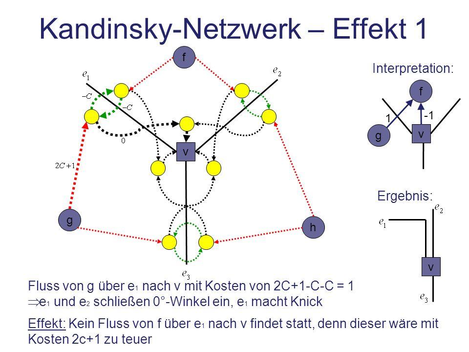Kandinsky-Netzwerk – Effekt 1 v f h g Fluss von g über e 1 nach v mit Kosten von 2C+1-C-C = 1 e 1 und e 2 schließen 0°-Winkel ein, e 1 macht Knick Eff
