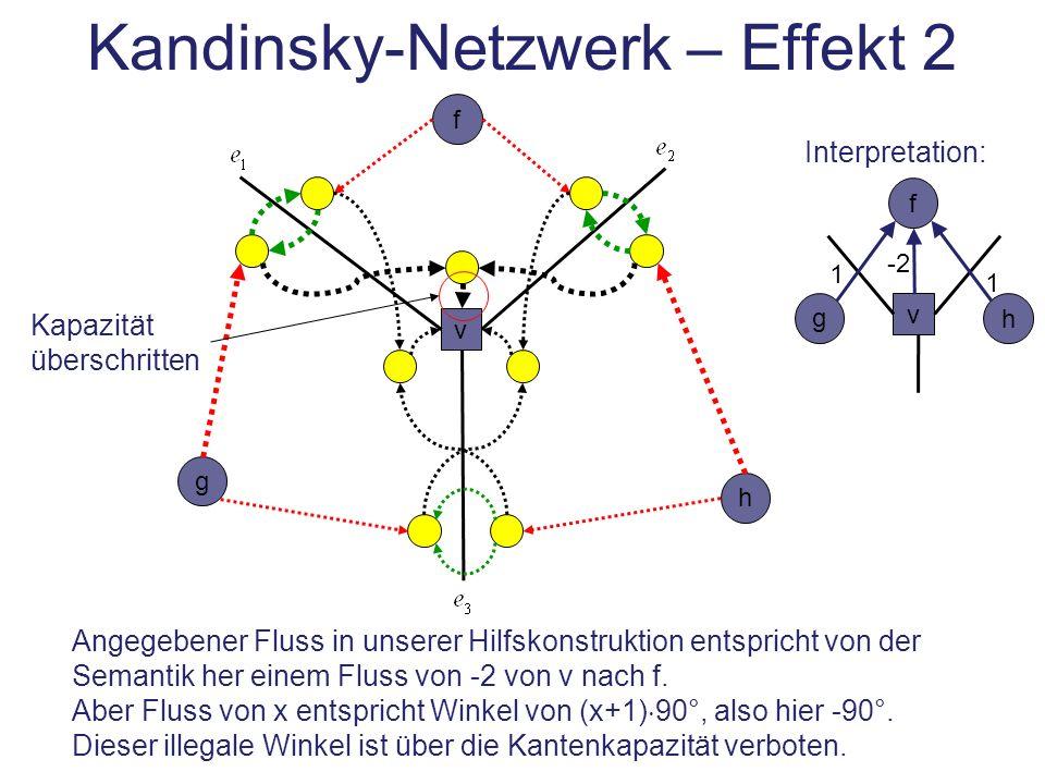 Kandinsky-Netzwerk – Effekt 2 v f h g Angegebener Fluss in unserer Hilfskonstruktion entspricht von der Semantik her einem Fluss von -2 von v nach f.