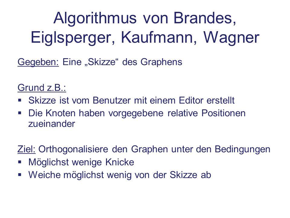 Algorithmus von Brandes, Eiglsperger, Kaufmann, Wagner Gegeben: Eine Skizze des Graphens Grund z.B.: Skizze ist vom Benutzer mit einem Editor erstellt