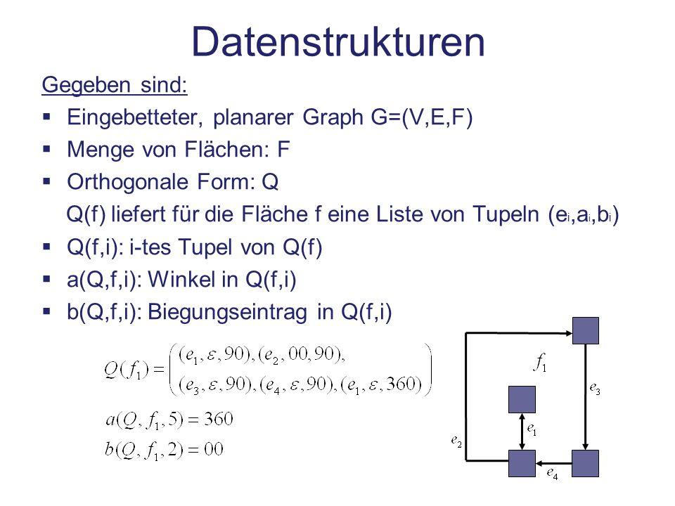Datenstrukturen Gegeben sind: Eingebetteter, planarer Graph G=(V,E,F) Menge von Flächen: F Orthogonale Form: Q Q(f) liefert für die Fläche f eine List