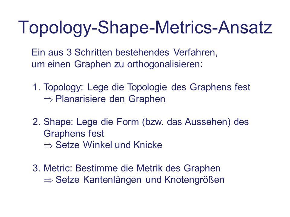 Topology-Shape-Metrics-Ansatz Ein aus 3 Schritten bestehendes Verfahren, um einen Graphen zu orthogonalisieren: 1.Topology: Lege die Topologie des Gra