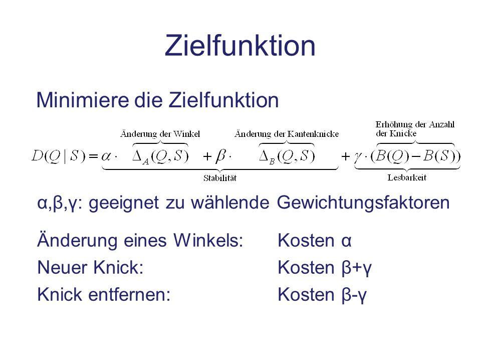 Zielfunktion Minimiere die Zielfunktion α,β, γ: geeignet zu wählende Gewichtungsfaktoren Änderung eines Winkels: Kosten α Neuer Knick: Kosten β+ γ Kni