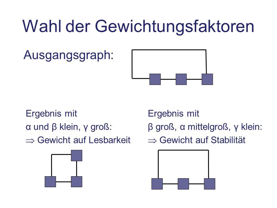 Wahl der Gewichtungsfaktoren Ausgangsgraph: Ergebnis mit α und β klein, γ groß: Gewicht auf Lesbarkeit Ergebnis mit β groß, α mittelgroß, γ klein: Gew