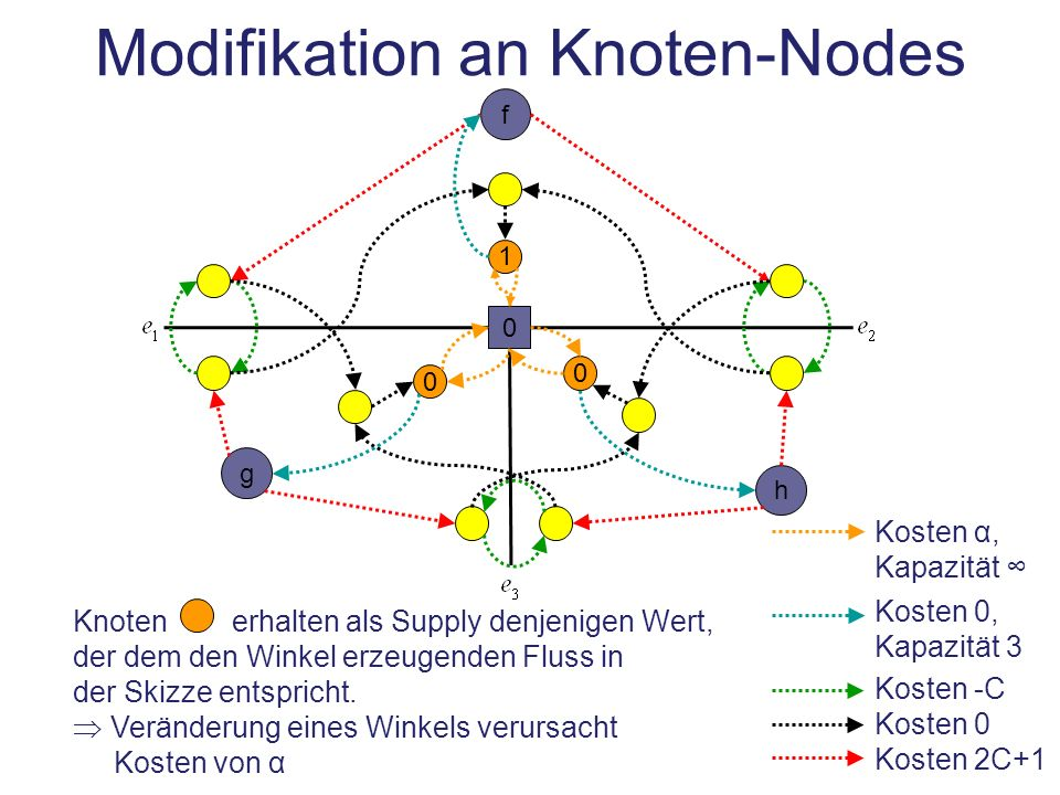Modifikation an Knoten-Nodes 0 f h g Knoten erhalten als Supply denjenigen Wert, der dem den Winkel erzeugenden Fluss in der Skizze entspricht. Veränd
