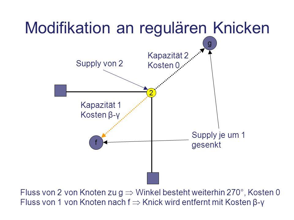 f g 2 Supply von 2 Kapazität 1 Kosten β- γ Kapazität 2 Kosten 0 Fluss von 2 von Knoten zu g Winkel besteht weiterhin 270°, Kosten 0 Fluss von 1 von Kn