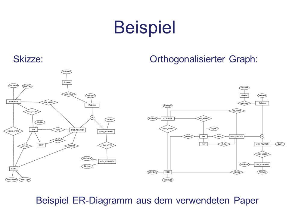 Beispiel Beispiel ER-Diagramm aus dem verwendeten Paper Skizze: Orthogonalisierter Graph: