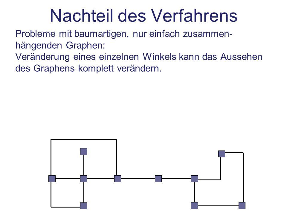 Nachteil des Verfahrens Probleme mit baumartigen, nur einfach zusammen- hängenden Graphen: Veränderung eines einzelnen Winkels kann das Aussehen des G