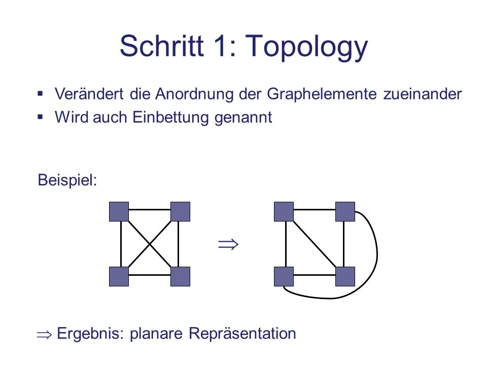 Schritt 1: Topology Ergebnis: planare Repräsentation Verändert die Anordnung der Graphelemente zueinander Wird auch Einbettung genannt Beispiel: