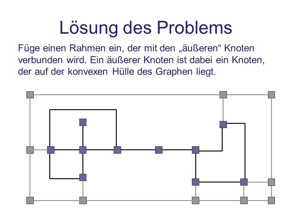 Lösung des Problems Füge einen Rahmen ein, der mit den äußeren Knoten verbunden wird. Ein äußerer Knoten ist dabei ein Knoten, der auf der konvexen Hü