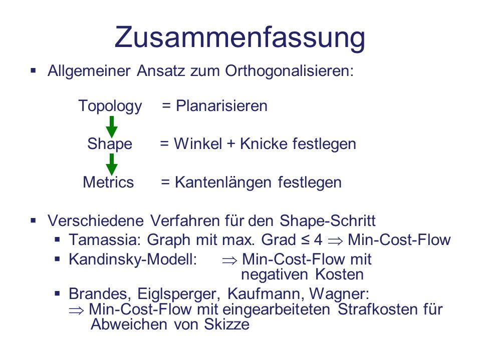 Zusammenfassung Allgemeiner Ansatz zum Orthogonalisieren: Topology = Planarisieren Shape = Winkel + Knicke festlegen Metrics = Kantenlängen festlegen