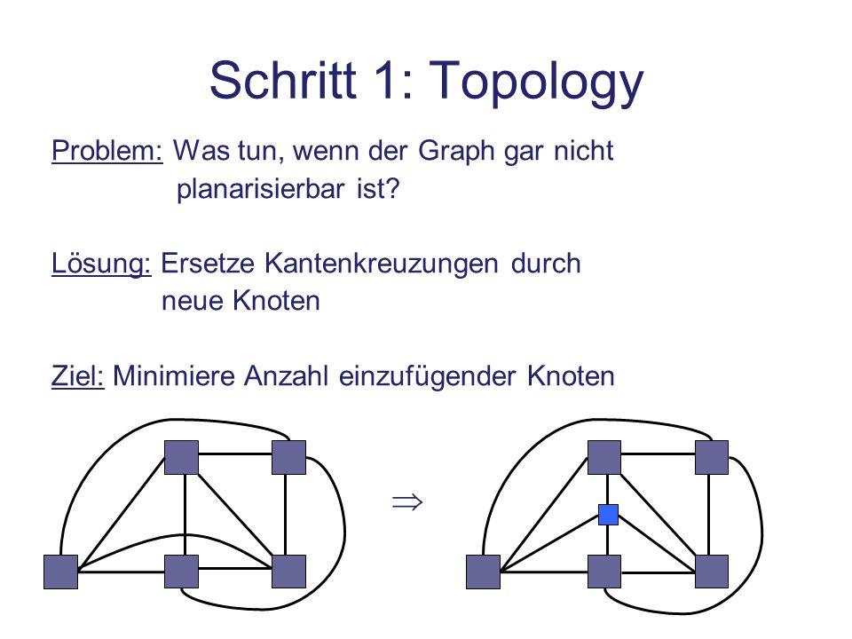 Schritt 1: Topology Problem: Was tun, wenn der Graph gar nicht planarisierbar ist? Lösung: Ersetze Kantenkreuzungen durch neue Knoten Ziel: Minimiere