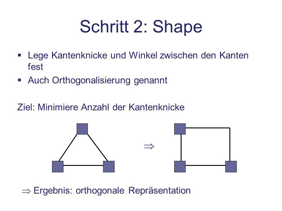 Schritt 3: Metric Bestimme die Länge der Kanten und die Größe der Knoten Wird auch Kompaktierung genannt Ziel (z.B.): Minimiere Fläche des Graphens Ergebnis: orthogonale Gittereinbettung