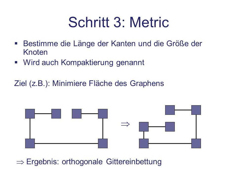 Eigenschaften des Topology-Shape-Metrics-Ansatzes Vorteil: Jeder Schritt kann separat angepasst/verbessert werden Nachteil: Manchmal verbaut ein Schritt eine bessere Lösung im nachfolgenden Schritt Hier: Verfahren für den 2.